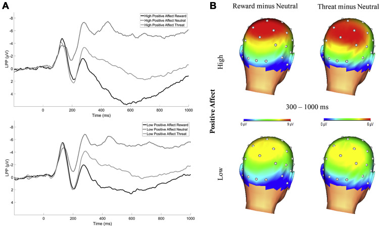 Distinct associations between low positive affect panic and neural figure 1 fandeluxe Choice Image